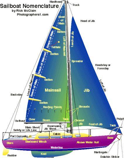 Cum să navighezi o barcă